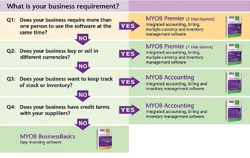 MYOB product selector