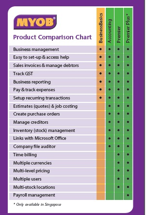 MYOB Accounting Software Malaysia Product Comparison - photo#9